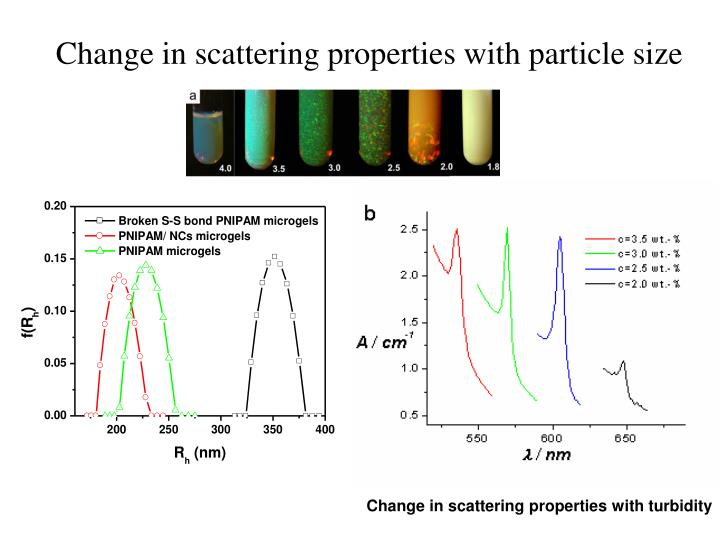Change in scattering properties with particle size