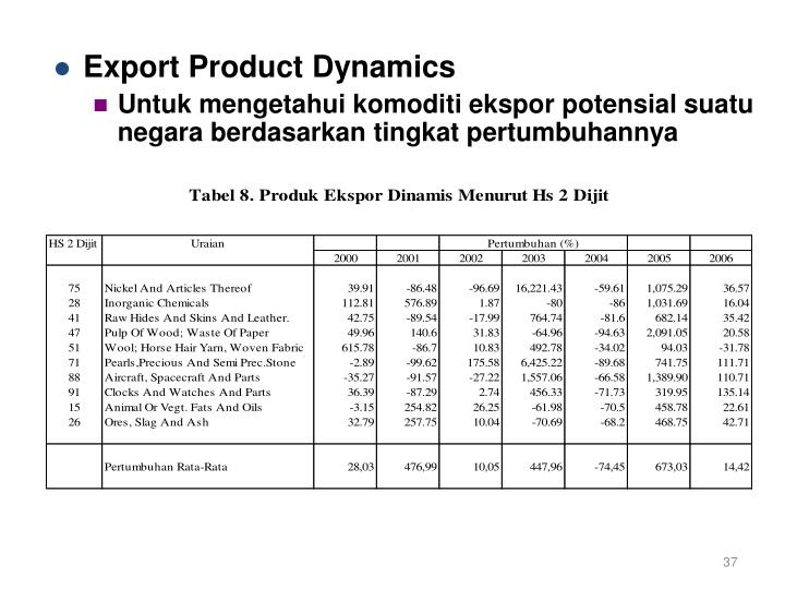 Export Product Dynamics