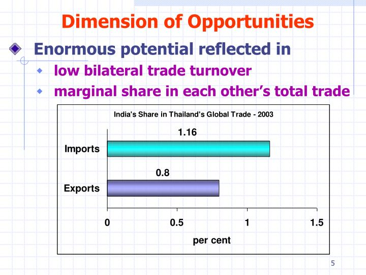 Dimension of Opportunities
