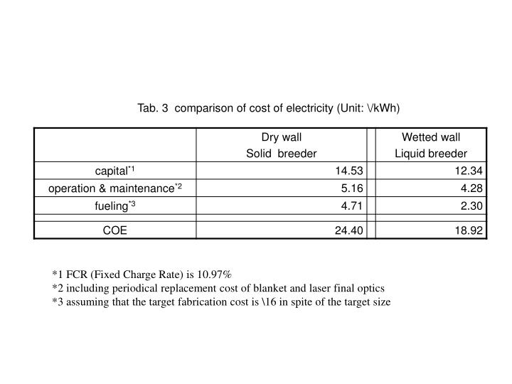 Tab. 3  comparison of cost of electricity (Unit: \/kWh)