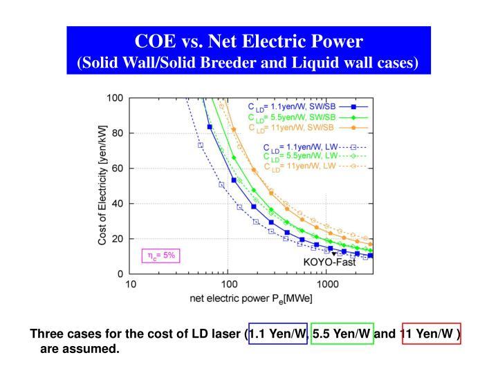 COE vs. Net Electric Power