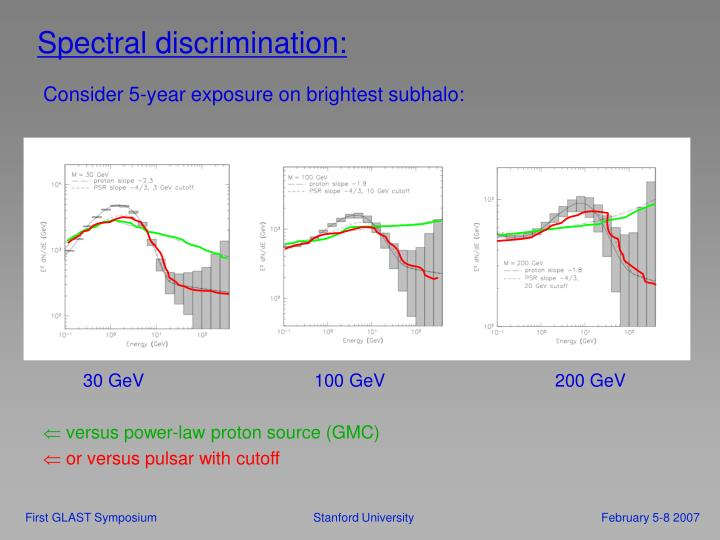 Spectral discrimination: