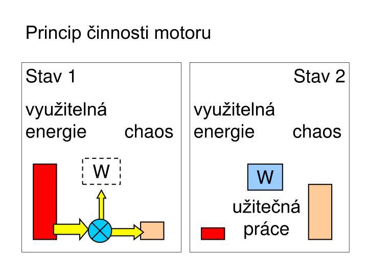 Princip činnosti motoru