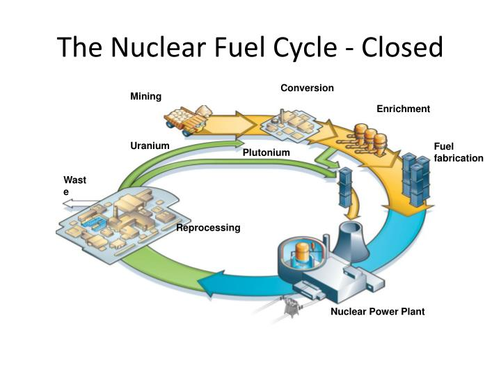 The Nuclear Fuel Cycle - Closed