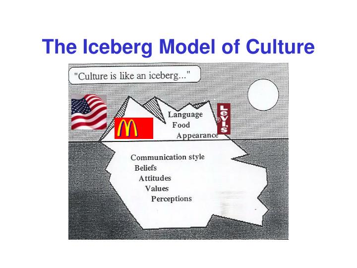 The Iceberg Model of Culture