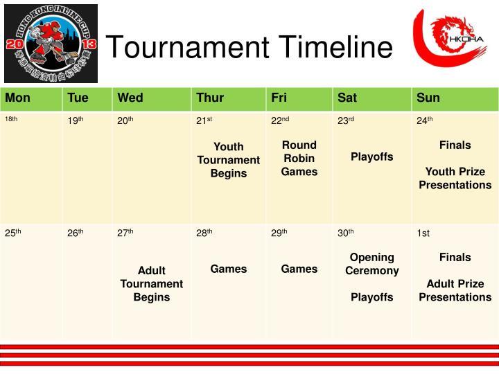 Tournament Timeline