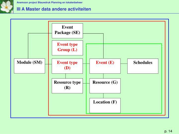 III A Master data andere activiteiten