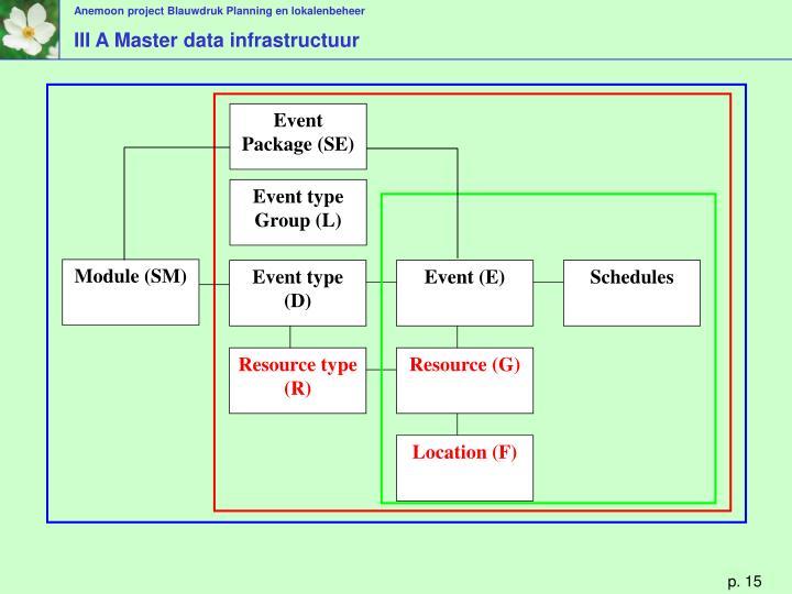 III A Master data infrastructuur