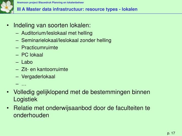 III A Master data infrastructuur: resource types - lokalen