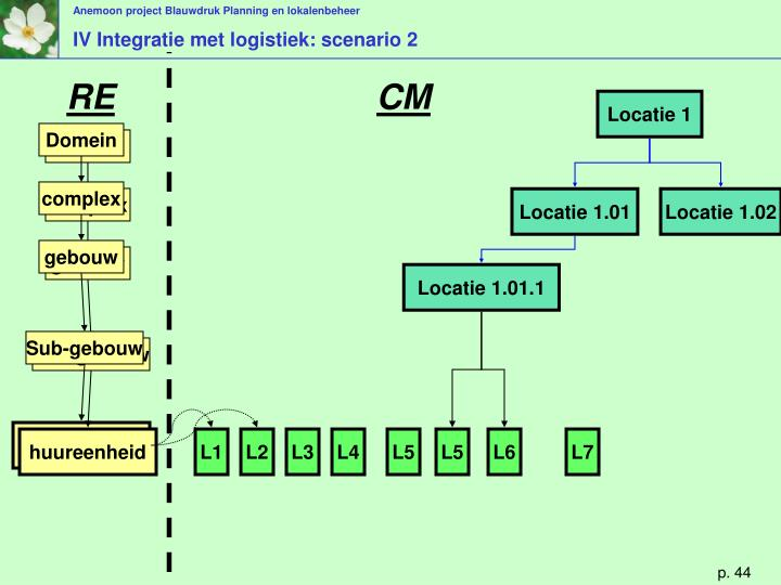 Locatie 1