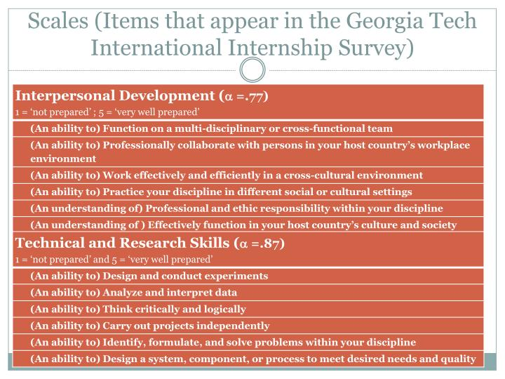 Scales (Items that appear in the Georgia Tech International Internship Survey)
