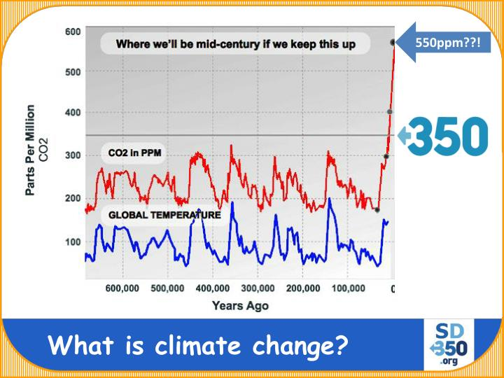Now: 400ppm