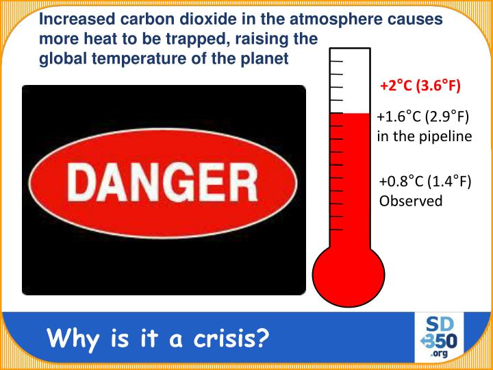 Increased carbon dioxide in the atmosphere causes more heat to be trapped, raising the