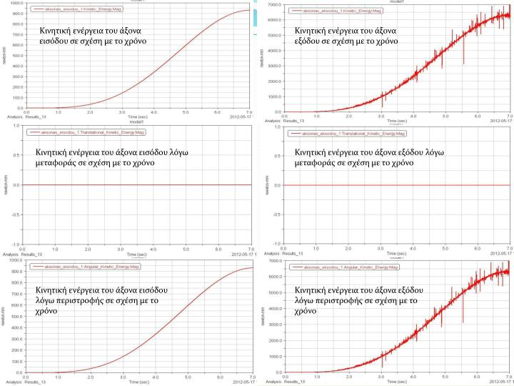 Κινητική ενέργεια του άξονα εισόδου σε σχέση με το χρόνο