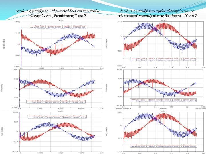 Δυνάμεις μεταξύ του άξονα εισόδου και των τριών πλανητών στις διευθύνσεις Υ και Ζ