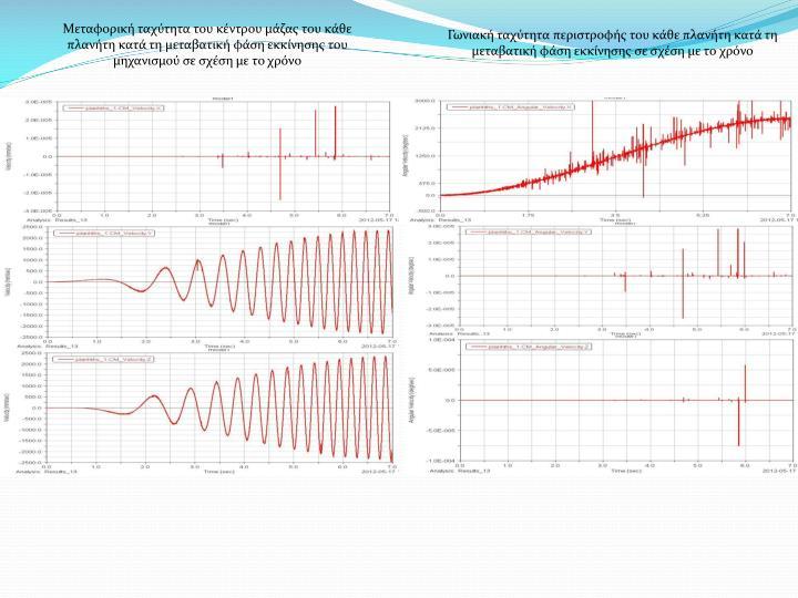 Μεταφορική ταχύτητα του κέντρου μάζας του κάθε πλανήτη κατά τη μεταβατική φάση εκκίνησης του μηχανισμού σε σχέση με το χρόνο