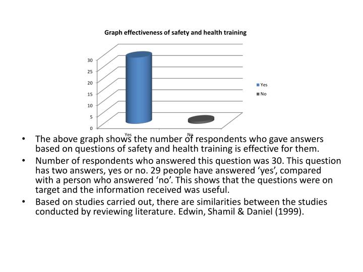 The above graph shows the number of respondents who gave answers based on questions of safety and health training is effective for them.