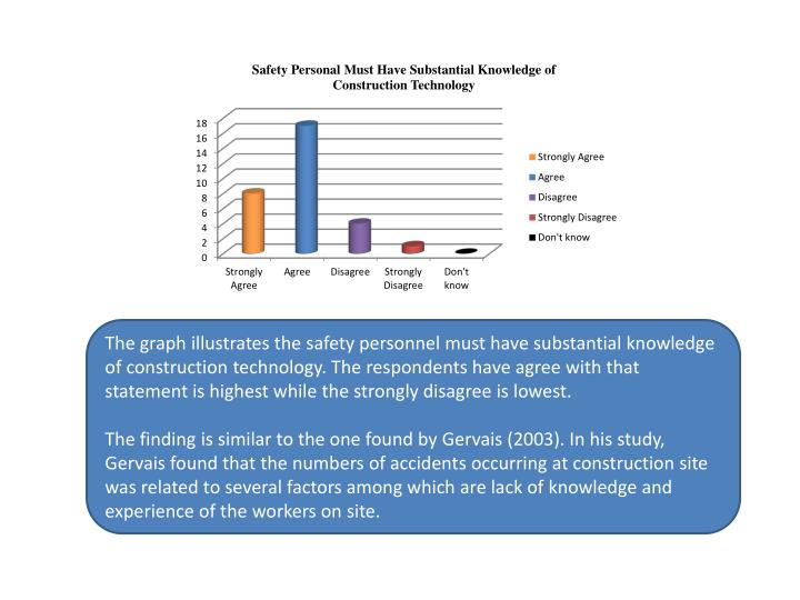 The graph illustrates the safety personnel must have substantial knowledge of construction technology. The respondents have agree with that statement is highest while the strongly disagree is lowest.
