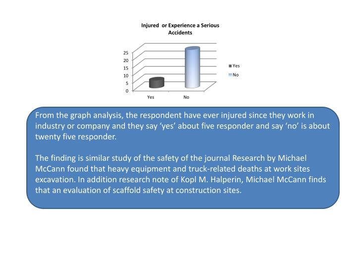 From the graph analysis, the respondent have ever injured since they work in industry or company and they say 'yes' about five responder and say 'no' is about twenty five responder.