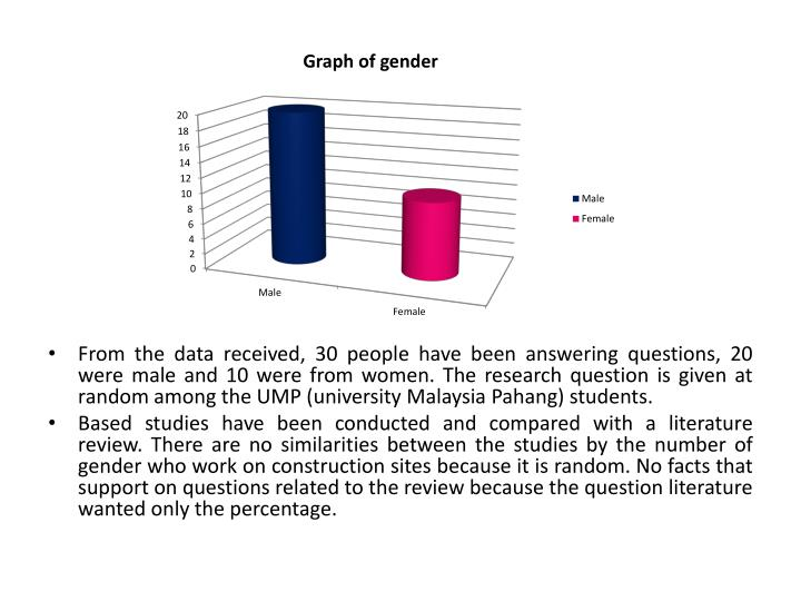 From the data received, 30 people have been answering questions, 20 were male and 10 were from women. The research question is given at random among the UMP (university Malaysia Pahang) students.