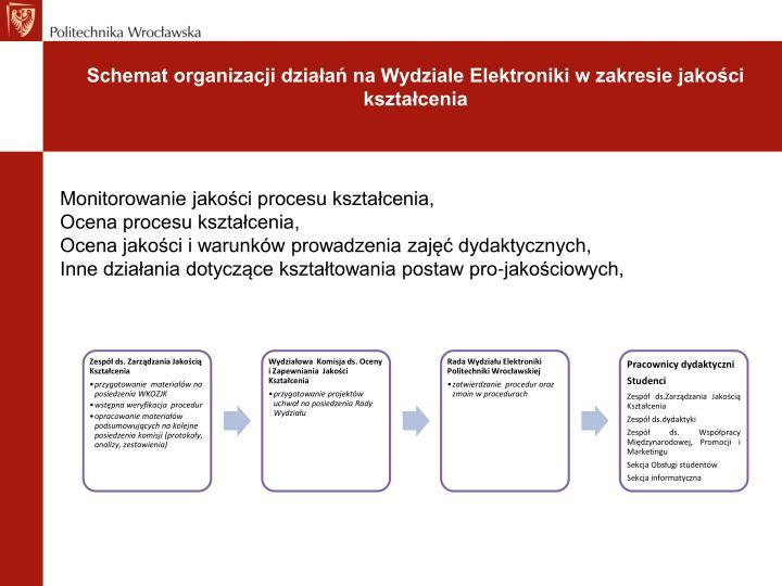 Schemat organizacji działań na Wydziale Elektroniki w zakresie jakości kształcenia