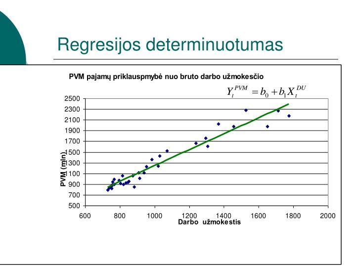 Regresijos determinuotumas