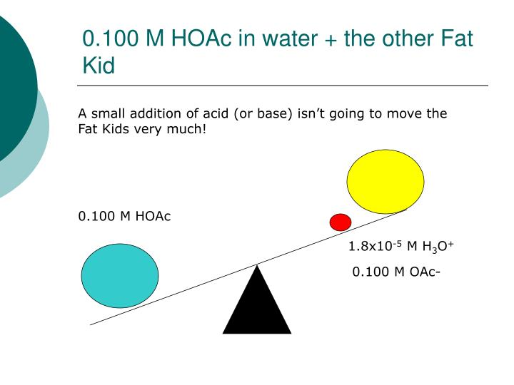 0.100 M HOAc in water + the other Fat Kid