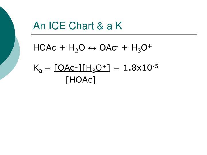 An ICE Chart & a K
