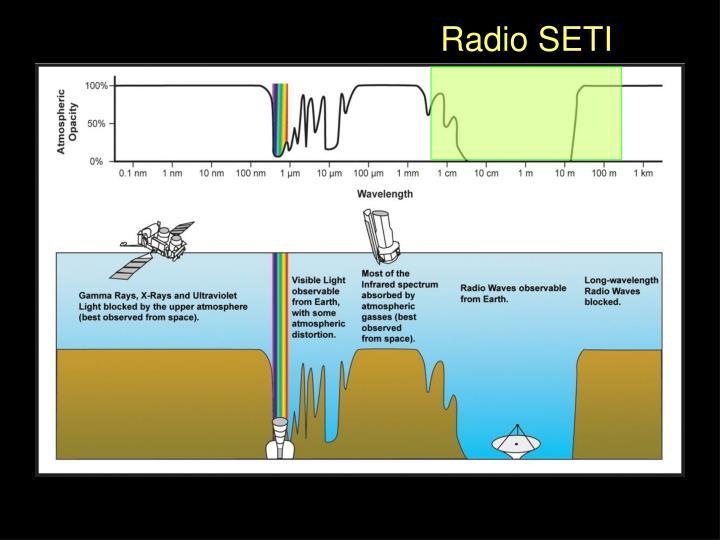 Radio SETI