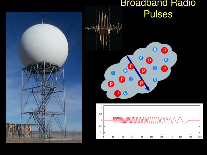 Broadband Radio Pulses