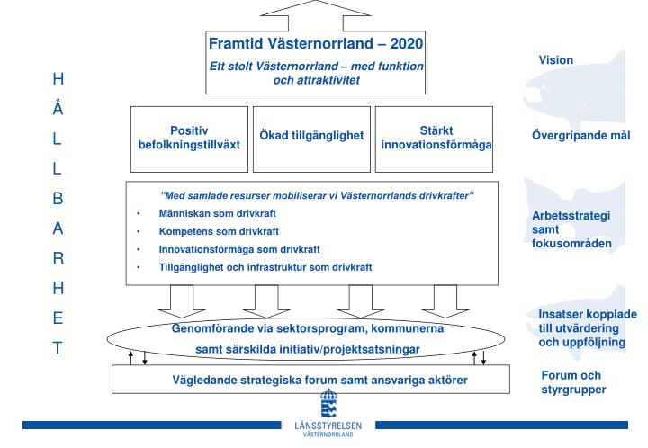 Framtid Västernorrland – 2020