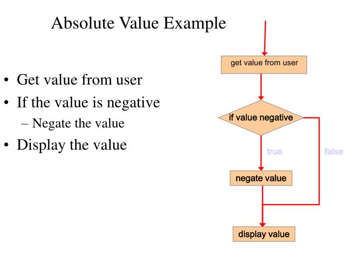 Absolute Value Example