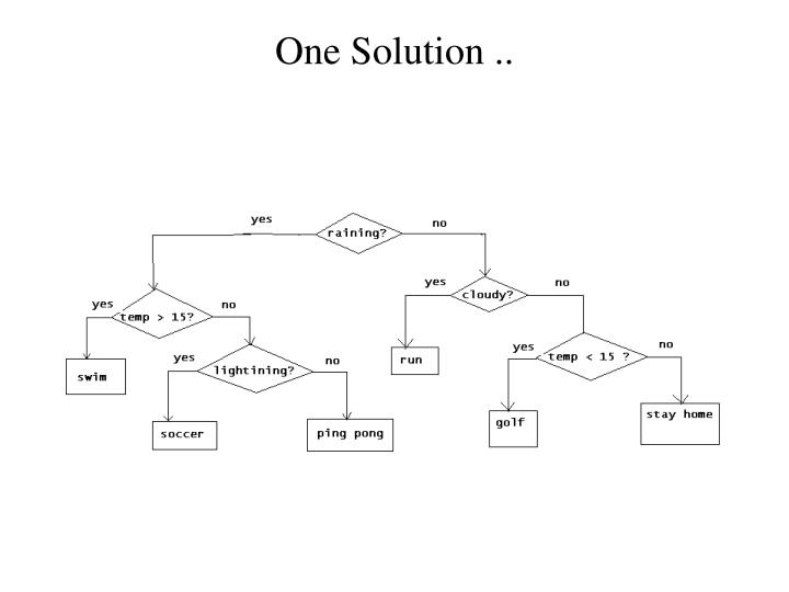 One Solution ..