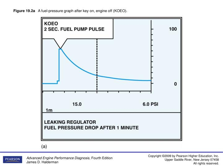 Figure 19 2a a fuel pressure graph after key on engine off koeo