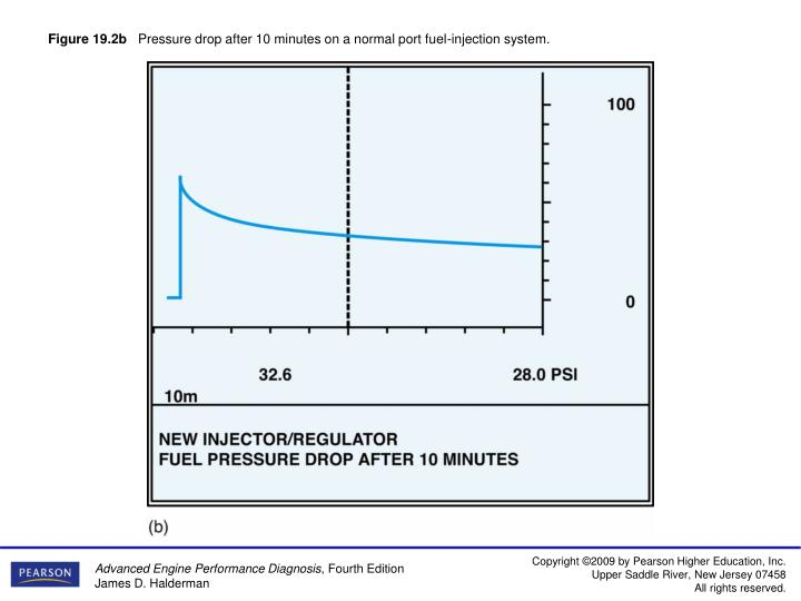 Figure 19 2b pressure drop after 10 minutes on a normal port fuel injection system