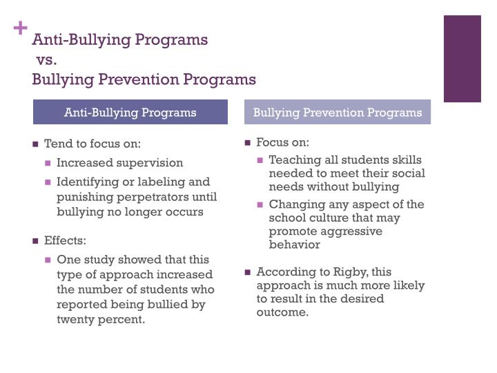 Anti-Bullying Programs