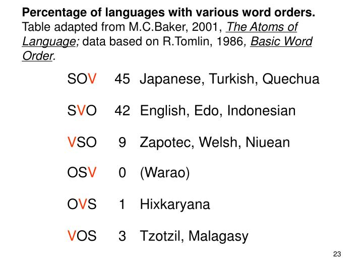 Percentage of languages with various word orders.