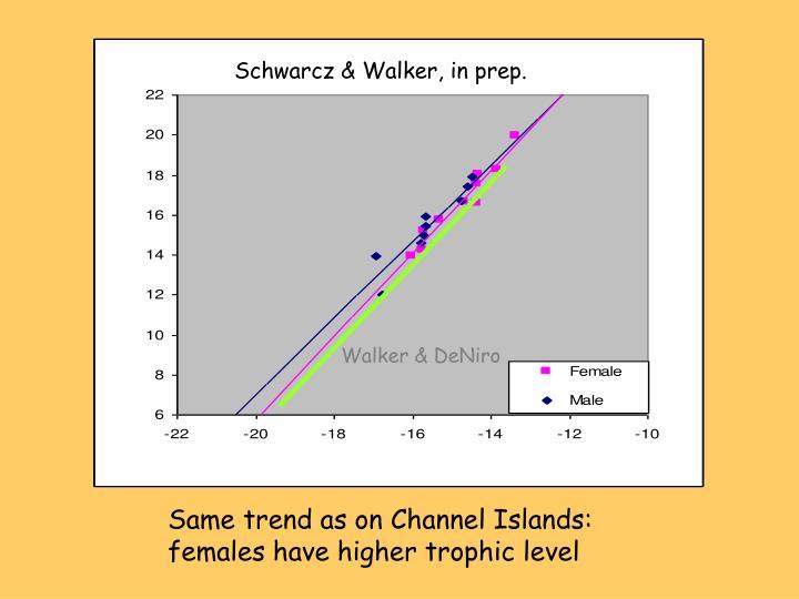 Schwarcz & Walker, in prep.
