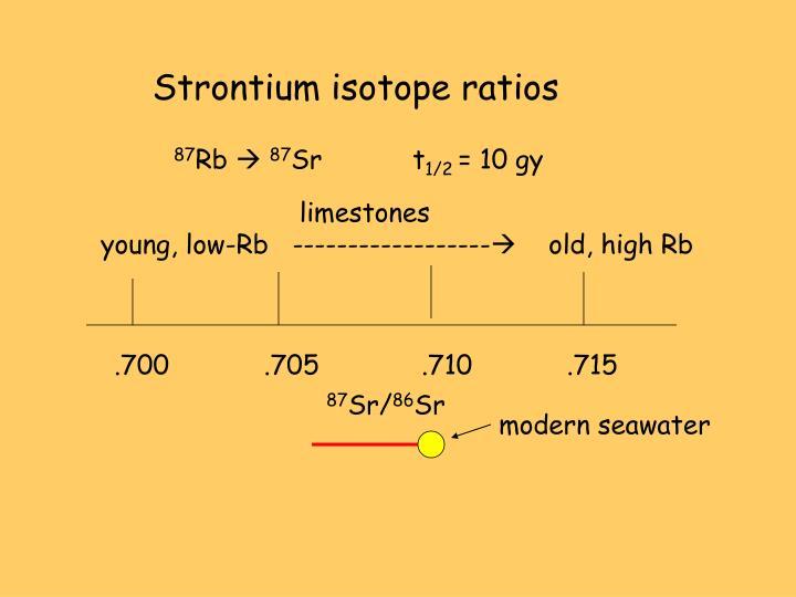 Strontium isotope ratios