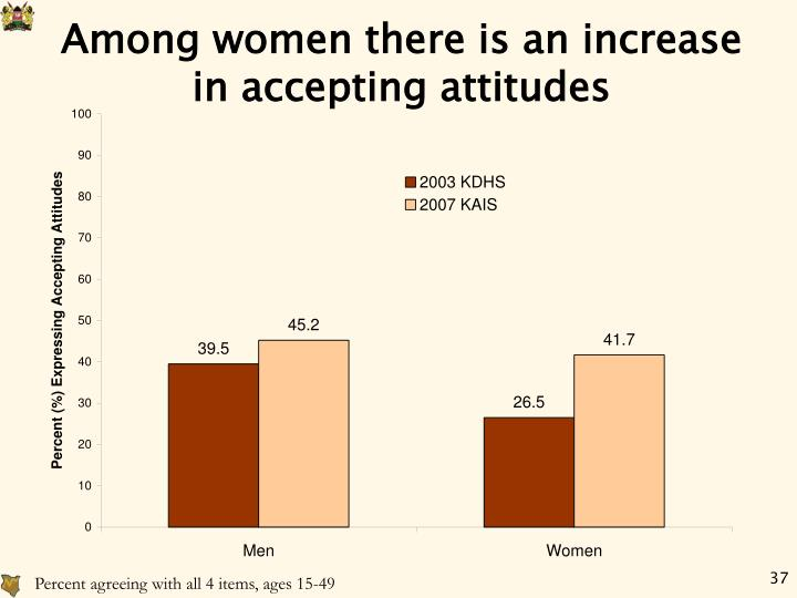 Among women there is an increase in accepting attitudes