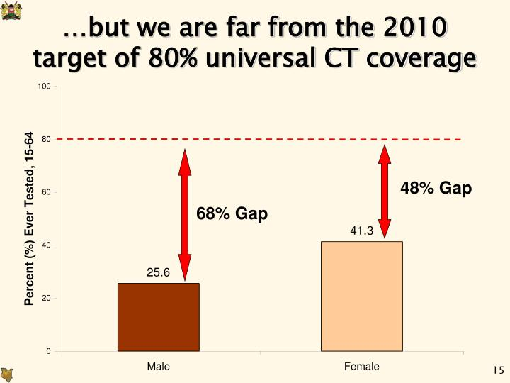 …but we are far from the 2010 target of 80% universal CT coverage