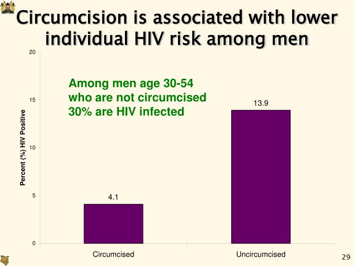 Circumcision is associated with lower individual HIV risk among men