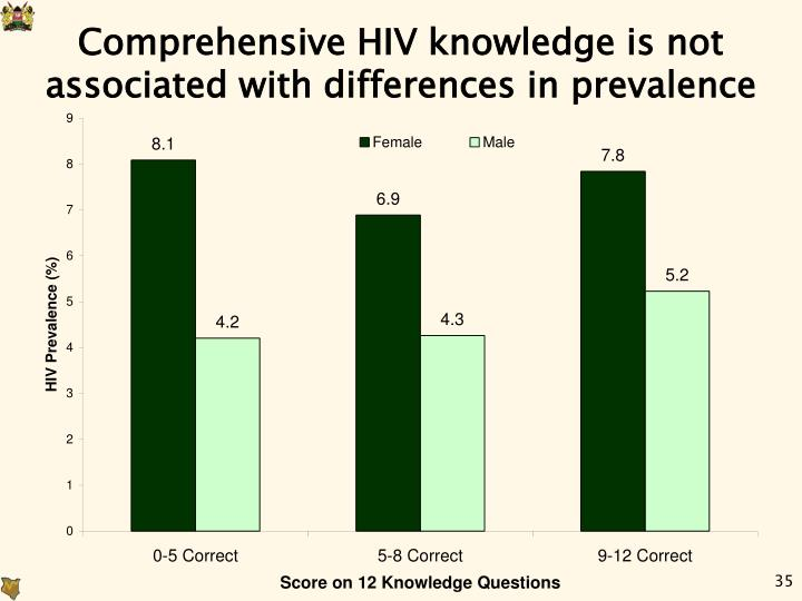 Comprehensive HIV knowledge is not associated with differences in prevalence