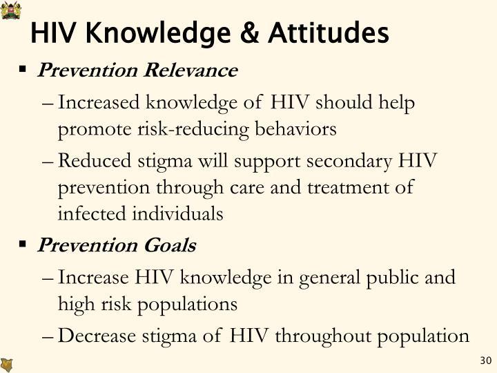 HIV Knowledge & Attitudes