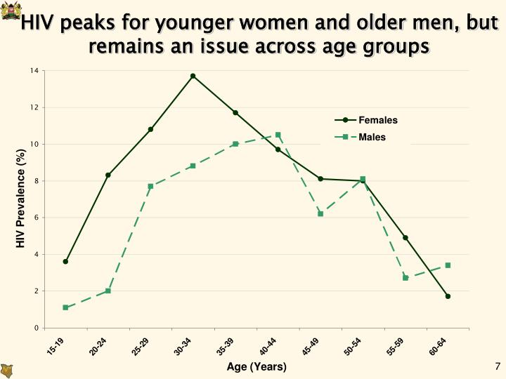 HIV peaks for younger women and older men, but remains an issue across age groups