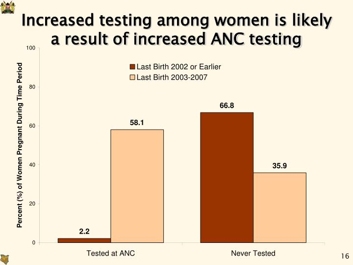 Increased testing among women is likely a result of increased ANC testing