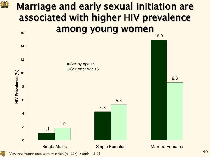 Marriage and early sexual initiation are associated with higher HIV prevalence among young women