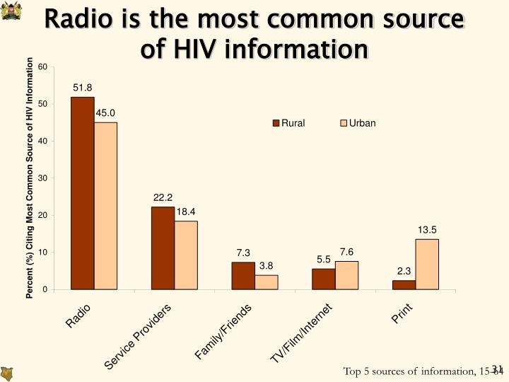 Radio is the most common source of HIV information