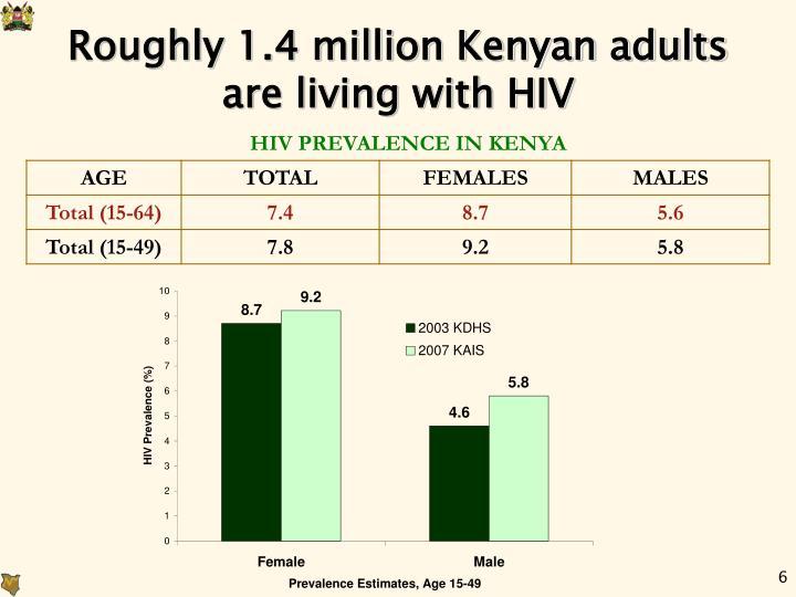 Roughly 1.4 million Kenyan adults