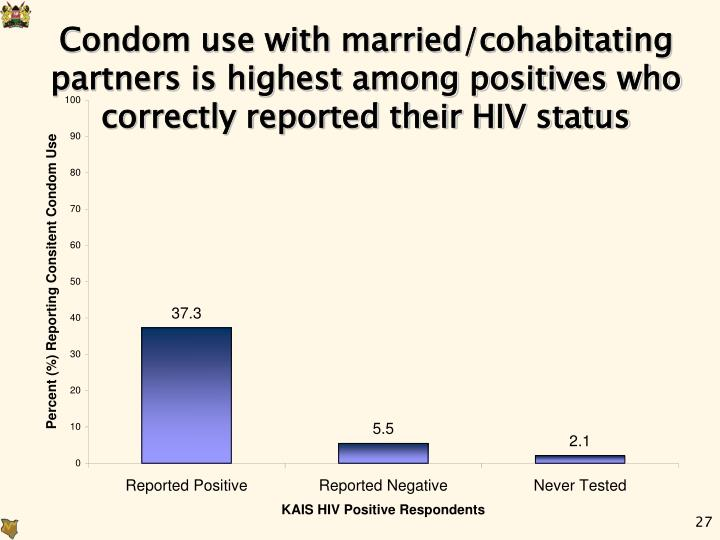 Condom use with married/cohabitating partners is highest among positives who correctly reported their HIV status